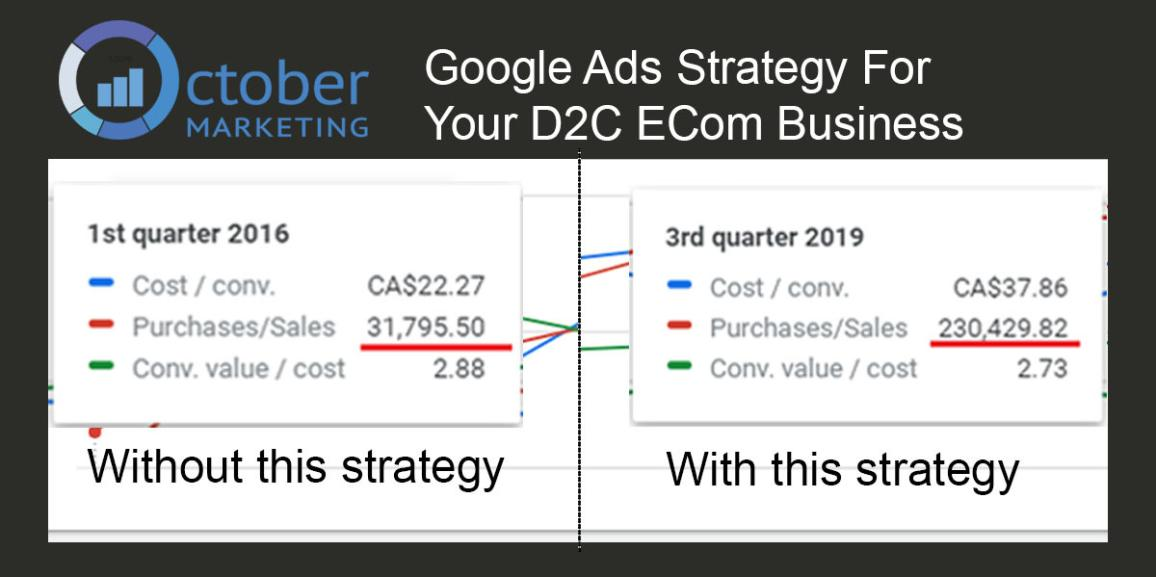 What Holds Back D2C E-Commerce Brands from Successful Google Ads Campaigns?