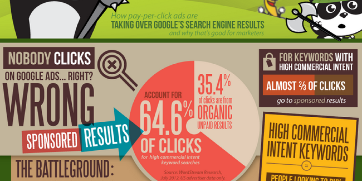 WordStream Research Proves PPC Ads are Better For Business than SEO Organic Links